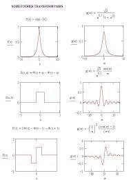 we demonstrate this here by showing some graphs of f x and the corresponding transform