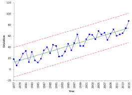 Trend Chart Trend Control Charts And Global Warming Bpi Consulting
