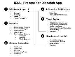 Courier Service Database Design Dispatch Prototypr