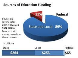 School Funding Chart Nea Tef Across The Country