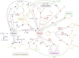 functional groups chart gururaj m shivashimpi s blog flow chart of functional group