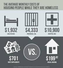 best homelessness images homeless kids homeless  it is cheaper to house people than to allow them to remain homeless
