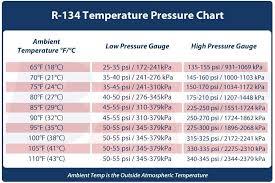 Ac Manifold Pressure Chart 79 Accurate R134a Gauge Pressure Chart