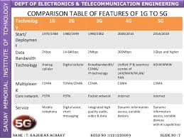 1g 2g 3g 4g 5g Comparison Chart 5g By Rajkiran