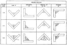 Welding Rod Chart Arc Welding Rods Guide