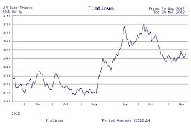 Chart Price Of Platinum Inerpacon Ga
