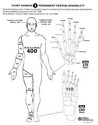 Workers Compensation Injury Chart Missouri Workers Compensation Chart Best Picture Of Chart