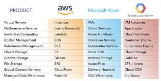 Aws Vs Azure Comparison Chart Aws Vs Gcp Vs Azure Cloud Services Comparison In 2019