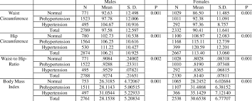 Means And Standard Deviations Of Waist Circumference Hip