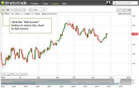 Chart Screen Stock Charts Full Screen Chart Timetotrade