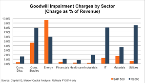 Small Cap Goodwill Impairments On The Rise Mercer Capital
