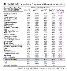 Aluminium Price Forecasts Energy Metals Consensus Forecasts