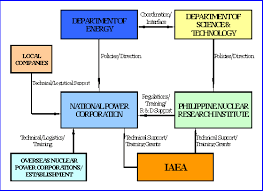 Executive Branch Of The Philippines Organizational Chart Philippines 2011
