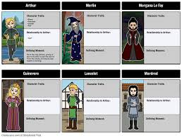 king arthur character map storyboard by beckyharvey