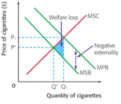 Negative Externality Graph Negative Externalities Of Smoking Sophia H Economics