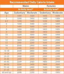 7 Graphs That Prove Calories Count Unmistakable Calorie