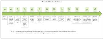 Office Excel Timeline Template Microsoft Word 2007 Images Of