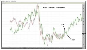 Corn Seasonal Chart U S Corn Futures Price Outlook Is A Breakout Coming