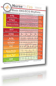 Nurse Charting Cheat Sheet Free Nursing Cheat Sheets