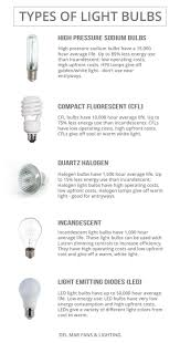 kinds of lighting fixtures. Type Of Lighting. Cool Different Kinds Light Bulbs At Ceaffeeeeffadf Save Energy What Lighting Fixtures I