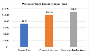 Texas Hourly Wage Calculator Cost Of Living In Texas Rises As Minimum Wage Is Stuck In 2009
