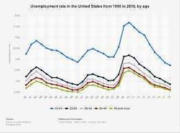 Unemployment Pay In California Chart U S Unemployment Rate By Age Statista