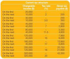 Singapore Budget 2015 Individual Tax Tax Singapore