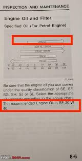 Motul Recommendation Chart Approved Engine Oils By Maruti Suzuki Page 6 Team Bhp