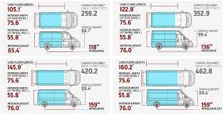 Cargo Van Comparison Chart Vanlife How To Choose Right Vehicle For Your Adventure Van