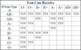 A Good First Aid Reference Blood Donation Chart Blood