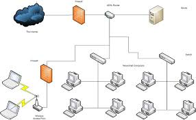 images of small business network design diagram   diagrams best images of small business network diagram examples small