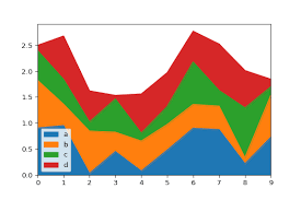 Stacked Bar Chart Python Pandas 254 Pandas Stacked Area Chart The Python Graph Gallery