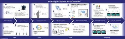 E Procurement Process Flow Diagram Get Rid Of Wiring