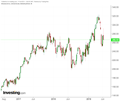 Broadcom Stock Chart Broadcom Earnings Show Chip Stock Slump Could Get Worse
