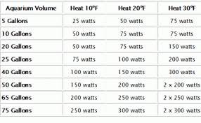 Aquarium Size Chart How To Get The Best Aquarium Heaters Fishxperts