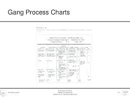 Method Study Charts And Diagrams Process Flow Diagram Template Work Study Flow Process Chart