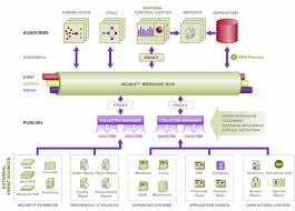 novell doc  sentinel   installation guide   communication layer    figure   sentinel architecture