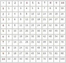 Multiplication Chart Blank 0 12 Printable Multiplication Table 1 12 Nyaon Info