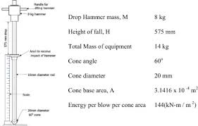 A Laboratory Study Of Horizontal Confinement Effect On The Dynamic
