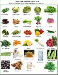 Diet Chart For Pre Diabetic Patient Food Suggestions For Diabetic Patient Diabetes