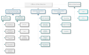 Doe Office Of Science Org Chart Organization Netl Doe Gov