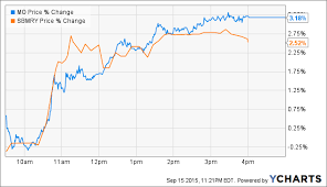 Sabmiller Stock Chart Altria The Rumor Mill For Sabmiller Heats Up Altria Group