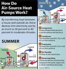 How Does A Heat Pump Heat Heat Pump Savings Wright Hennepin Electric