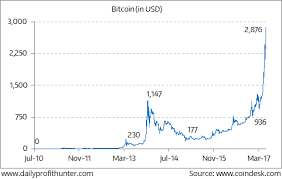 One Chart You Must See Before Buying Bitcoin Profit Hunter