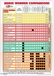 Horse Wormer Chart Horse Wormers Comparison Chart Horse Supplies Direct