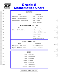 chemistry conversion chart cheat sheet metric conversion cheat sheet worksheets for all download and