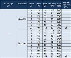 Brushed To Brushless Conversion Chart Brushless Motor Emax Mt2213 935kv