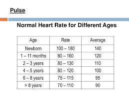 Children S Resting Heart Rate Chart 27 True To Life Normal Pulse Rate Chart For Children