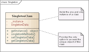 Singleton Pattern Best Design Patterns In JavaScript The Singleton Pattern Auconsil Blog