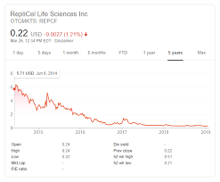 Replicel Stock Price Trend What Gives Hair Loss Cure 2020